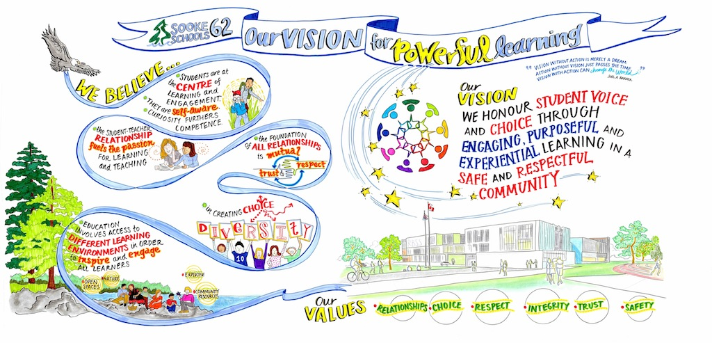 SD62 Vision infographic copy-reduced size